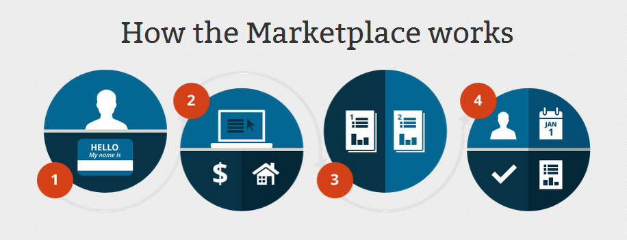How the Marketplace works image.
